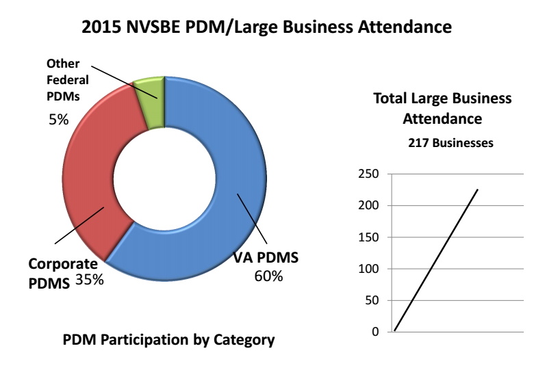2015 NVSBE PDM/Large Business Attendance