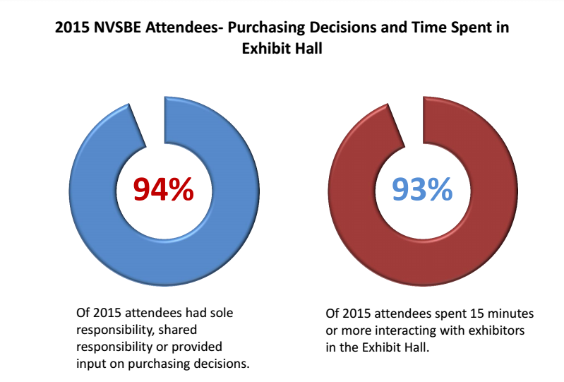 2015 NVSBE Attendees- Purchasing Decisions and Time Spent in Exhibit Hall