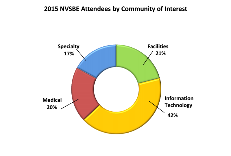 2015 NVSBE Attendees by Community of Interest