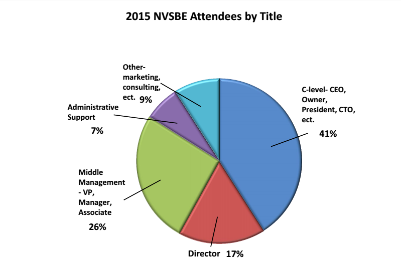 2015 NVSBE Attendees by Title